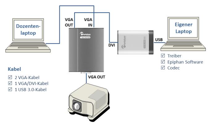 Schema des Aufbaus von Technik für Vorlesungsaufzeichnungen mit Framegrabber
